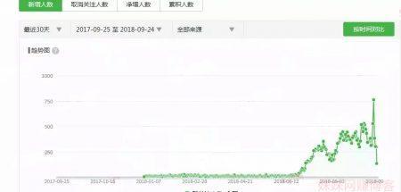 微信公众号排名SEO:售价4万的新号是这样做出来的!